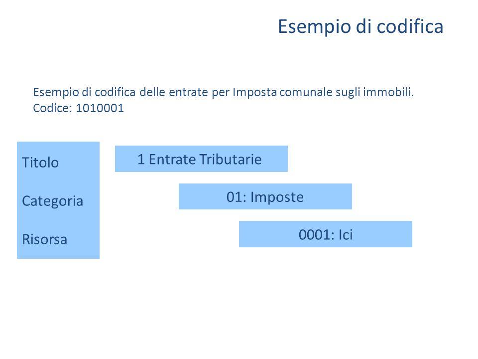 Esempio di codifica Esempio di codifica delle entrate per Imposta comunale sugli immobili. Codice: 1010001 Titolo Categoria Risorsa 1 Entrate Tributar