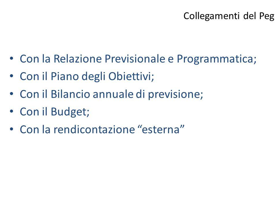 Collegamenti del Peg Con la Relazione Previsionale e Programmatica; Con il Piano degli Obiettivi; Con il Bilancio annuale di previsione; Con il Budget