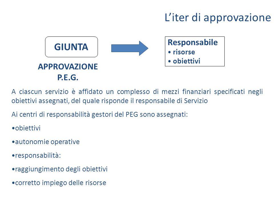 L'iter di approvazione GIUNTA Responsabile risorse obiettivi APPROVAZIONE P.E.G. A ciascun servizio è affidato un complesso di mezzi finanziari specif