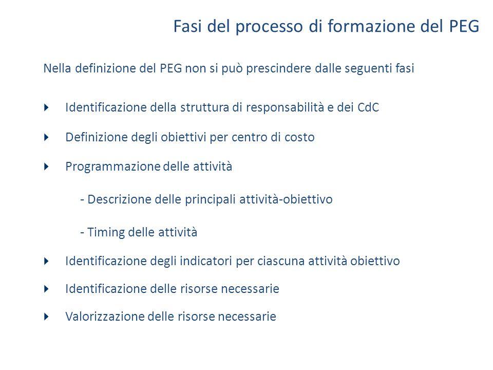 Fasi del processo di formazione del PEG  Identificazione della struttura di responsabilità e dei CdC  Definizione degli obiettivi per centro di cost