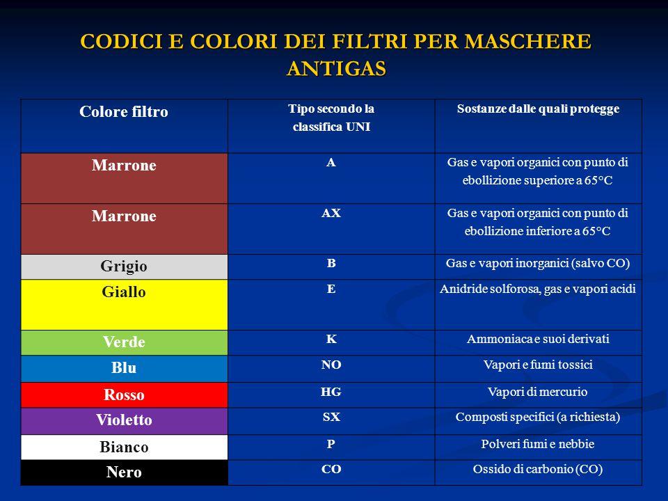 CODICI E COLORI DEI FILTRI PER MASCHERE ANTIGAS Colore filtro Tipo secondo la classifica UNI Sostanze dalle quali protegge Marrone A Gas e vapori orga