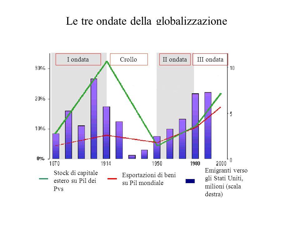 Le tre ondate della globalizzazione I ondataIII ondataII ondataCrollo Stock di capitale estero su Pil dei Pvs Esportazioni di beni su Pil mondiale Emi