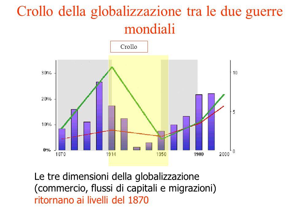 Le tre dimensioni della globalizzazione (commercio, flussi di capitali e migrazioni) ritornano ai livelli del 1870 Crollo Crollo della globalizzazione