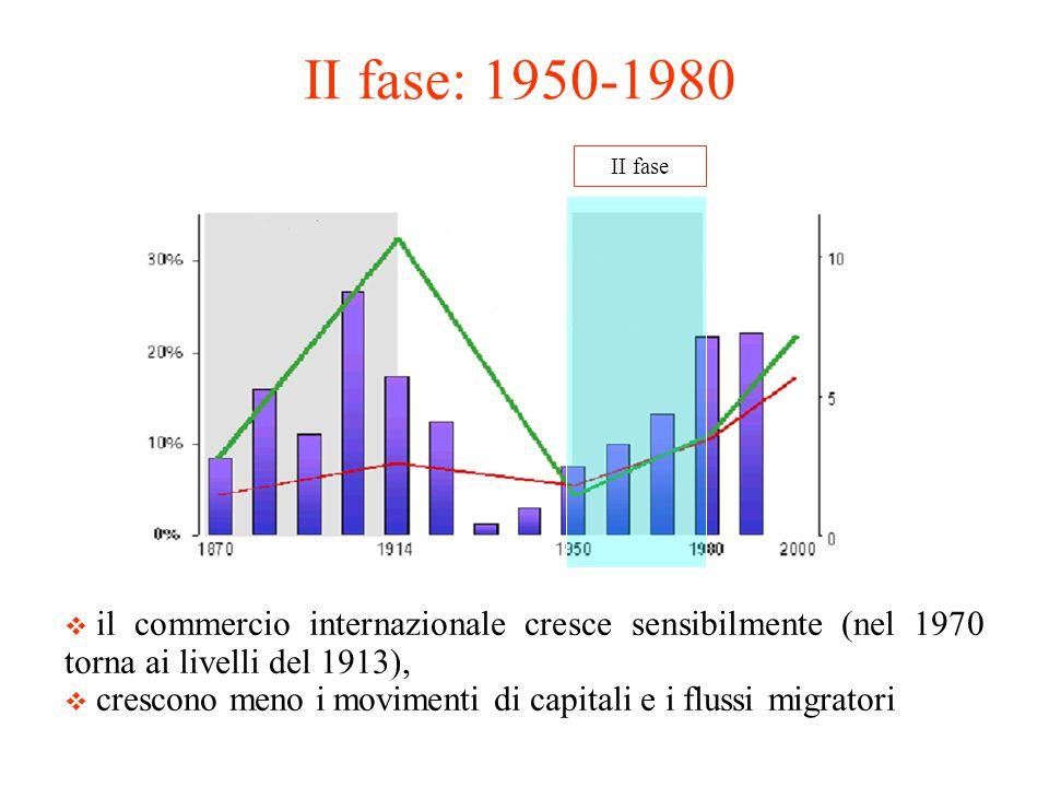 II fase II fase: 1950-1980  il commercio internazionale cresce sensibilmente (nel 1970 torna ai livelli del 1913),  crescono meno i movimenti di cap