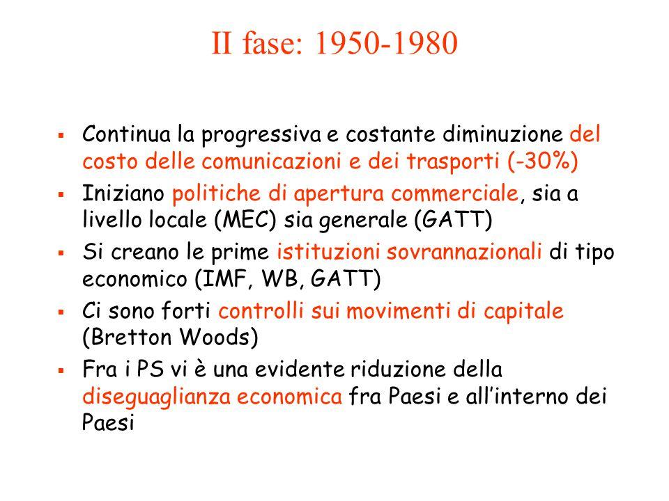 II fase: 1950-1980  Continua la progressiva e costante diminuzione del costo delle comunicazioni e dei trasporti (-30%)  Iniziano politiche di apert