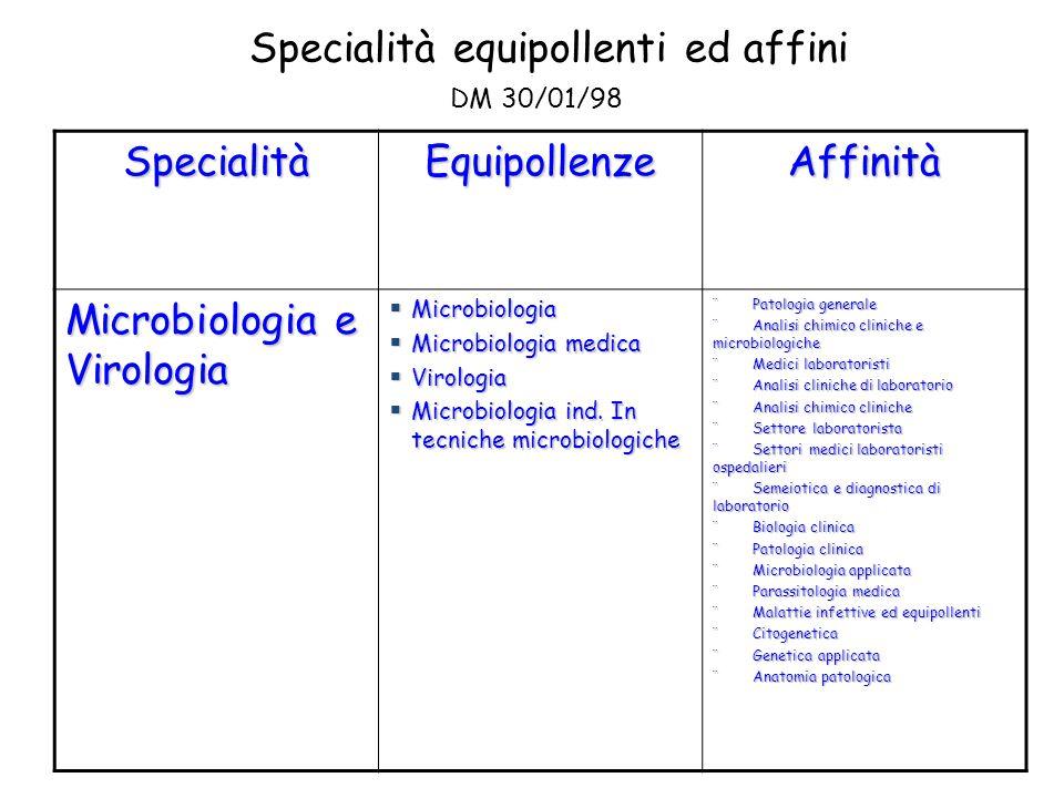 Specialità equipollenti ed affini DM 30/01/98 SpecialitàEquipollenzeAffinità Microbiologia e Virologia  Microbiologia  Microbiologia medica  Virolo