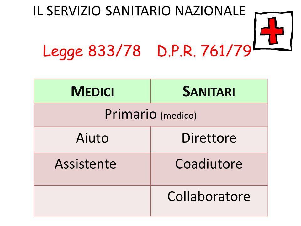 Legge 833/78 D.P.R. 761/79 M EDICI S ANITARI Primario (medico) AiutoDirettore AssistenteCoadiutore Collaboratore