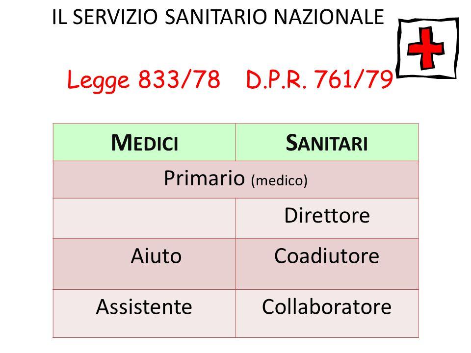 IL SERVIZIO SANITARIO NAZIONALE Legge 833/78 D.P.R. 761/79 M EDICI S ANITARI Primario (medico) Direttore AiutoCoadiutore AssistenteCollaboratore