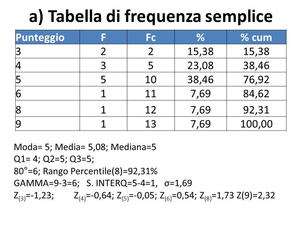a) Tabella di frequenza semplice PunteggioFFc% cum 32215,38 43523,0838,46 551038,4676,92 61117,6984,62 81127,6992,31 91137,69100,00 Moda= 5; Media= 5,