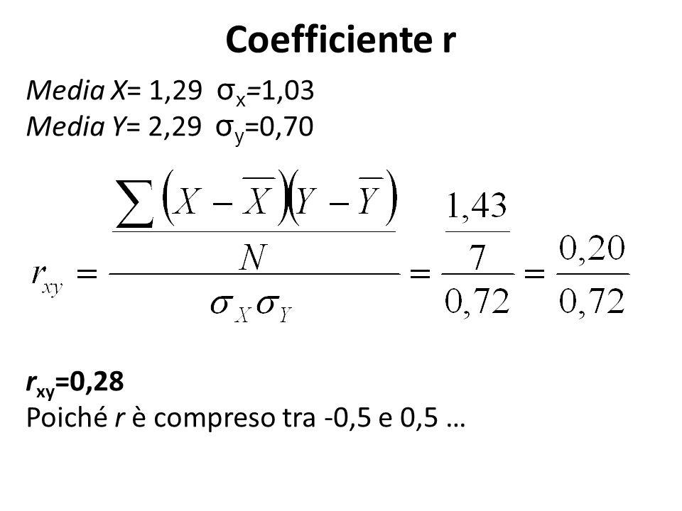 Coefficiente r Media X= 1,29 σ x =1,03 Media Y= 2,29 σ y =0,70 r xy =0,28 Poiché r è compreso tra -0,5 e 0,5 …
