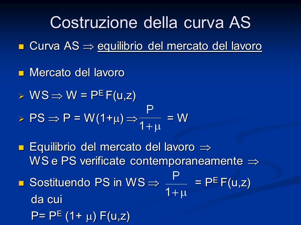 Costruzione della curva AS Curva AS  equilibrio del mercato del lavoro Curva AS  equilibrio del mercato del lavoro Mercato del lavoro Mercato del lavoro  WS  W = P E F(u,z)  PS  P = W(1+  )  = W Equilibrio del mercato del lavoro  WS e PS verificate contemporaneamente  Equilibrio del mercato del lavoro  WS e PS verificate contemporaneamente  Sostituendo PS in WS  = P E F(u,z) Sostituendo PS in WS  = P E F(u,z) da cui da cui P= P E (1+  ) F(u,z) P= P E (1+  ) F(u,z)