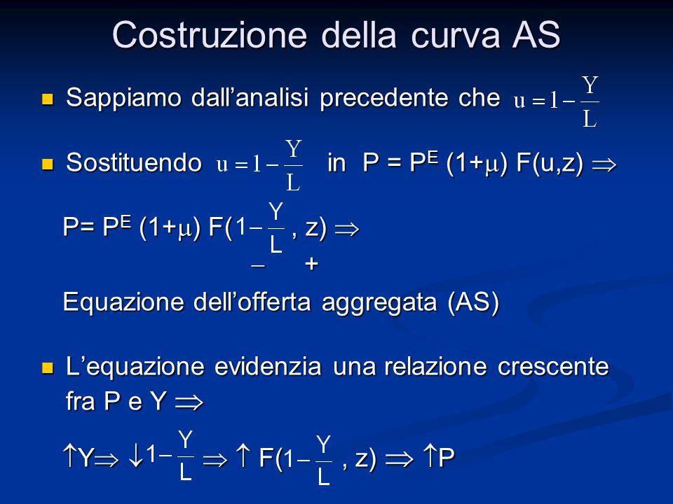 Costruzione della curva AS Sappiamo dall'analisi precedente che Sappiamo dall'analisi precedente che Sostituendo in P = P E (1+  ) F(u,z)  Sostituendo in P = P E (1+  ) F(u,z)  P= P E (1+  ) F(, z)  P= P E (1+  ) F(, z)   +  + Equazione dell'offerta aggregata (AS) Equazione dell'offerta aggregata (AS) L'equazione evidenzia una relazione crescente fra P e Y  L'equazione evidenzia una relazione crescente fra P e Y   Y     F(, z)   P  Y     F(, z)   P