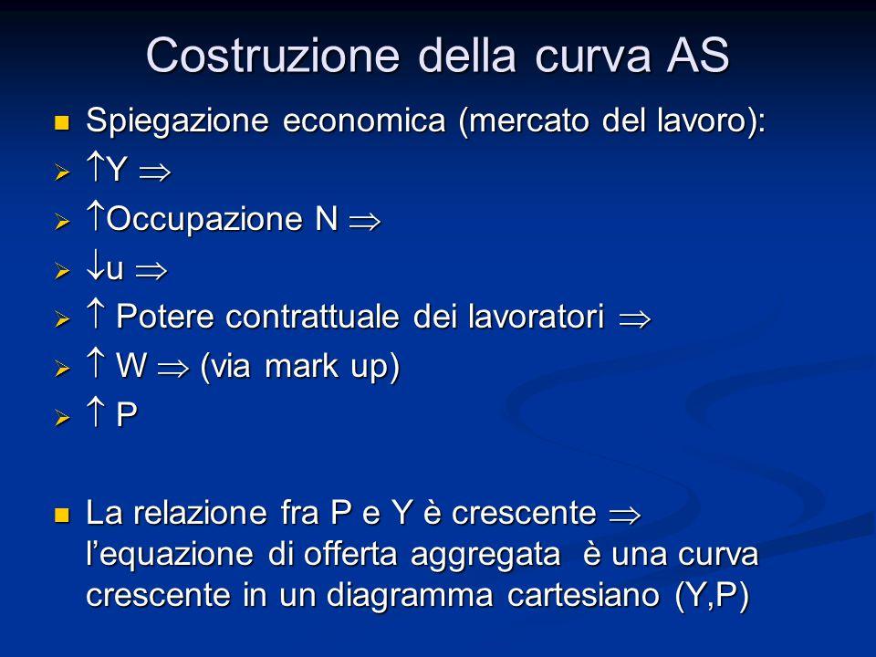 Costruzione della curva AS Spiegazione economica (mercato del lavoro): Spiegazione economica (mercato del lavoro):   Y    Occupazione N    u    Potere contrattuale dei lavoratori    W  (via mark up)  P P P P La relazione fra P e Y è crescente  l'equazione di offerta aggregata è una curva crescente in un diagramma cartesiano (Y,P) La relazione fra P e Y è crescente  l'equazione di offerta aggregata è una curva crescente in un diagramma cartesiano (Y,P)