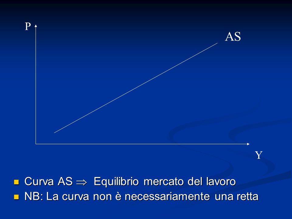 Curva AS  Equilibrio mercato del lavoro Curva AS  Equilibrio mercato del lavoro NB: La curva non è necessariamente una retta NB: La curva non è necessariamente una retta AS P Y