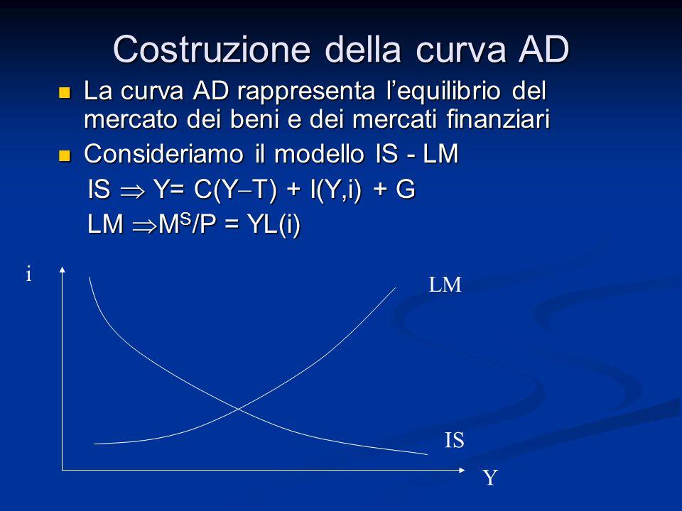 Costruzione della curva AD La curva AD rappresenta l'equilibrio del mercato dei beni e dei mercati finanziari La curva AD rappresenta l'equilibrio del mercato dei beni e dei mercati finanziari Consideriamo il modello IS - LM Consideriamo il modello IS - LM IS  Y= C(Y  T) + I(Y,i) + G IS  Y= C(Y  T) + I(Y,i) + G LM  M S /P = YL(i) LM  M S /P = YL(i) i Y LM IS
