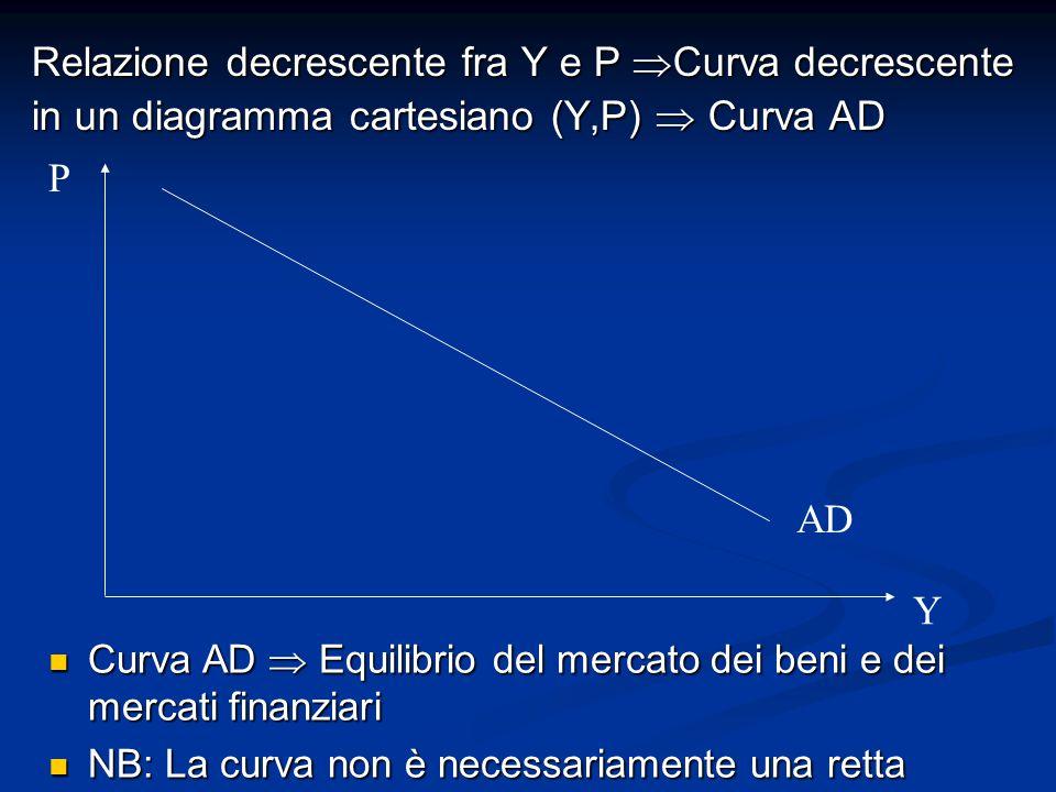Relazione decrescente fra Y e P  Curva decrescente in un diagramma cartesiano (Y,P)  Curva AD Curva AD  Equilibrio del mercato dei beni e dei mercati finanziari Curva AD  Equilibrio del mercato dei beni e dei mercati finanziari NB: La curva non è necessariamente una retta NB: La curva non è necessariamente una retta P Y AD