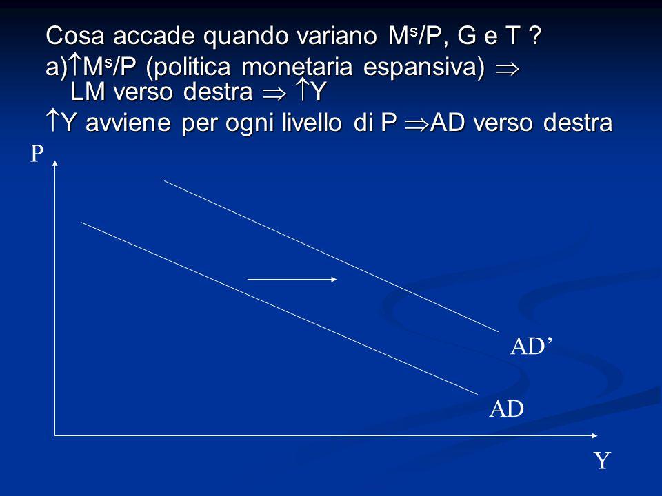 Cosa accade quando variano M s /P, G e T .
