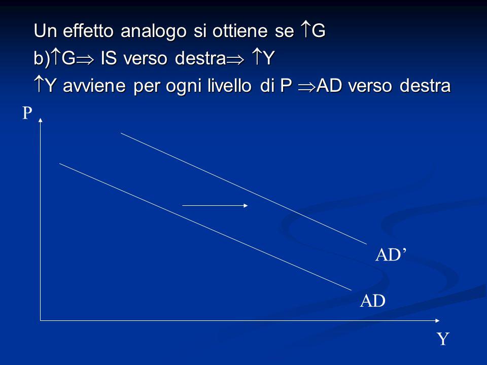 Un effetto analogo si ottiene se  G b)  G  IS verso destra   Y  Y avviene per ogni livello di P  AD verso destra AD P Y AD'