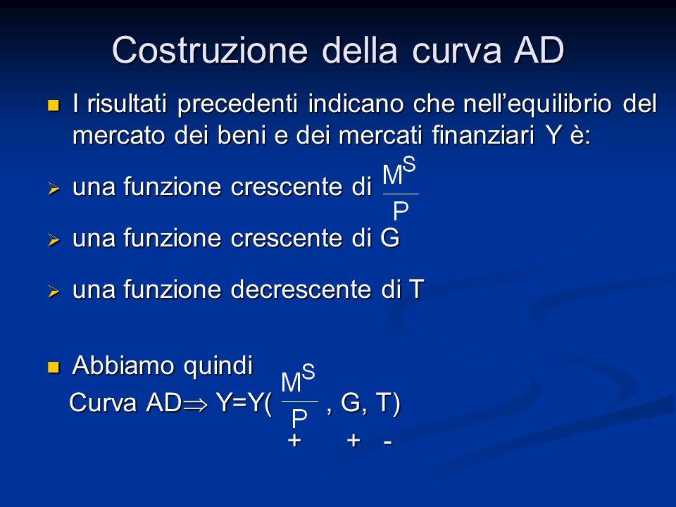 Costruzione della curva AD I risultati precedenti indicano che nell'equilibrio del mercato dei beni e dei mercati finanziari Y è: I risultati precedenti indicano che nell'equilibrio del mercato dei beni e dei mercati finanziari Y è:  una funzione crescente di  una funzione crescente di G  una funzione decrescente di T Abbiamo quindi Abbiamo quindi Curva AD  Y=Y(, G, T) Curva AD  Y=Y(, G, T) + + - + + -