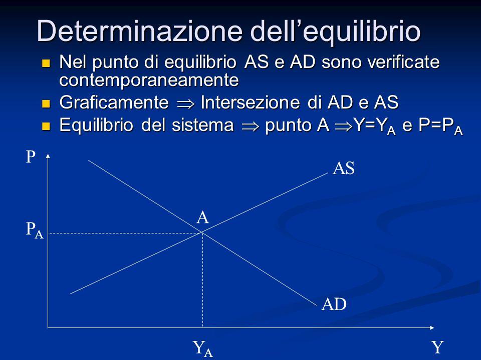 Determinazione dell'equilibrio Nel punto di equilibrio AS e AD sono verificate contemporaneamente Nel punto di equilibrio AS e AD sono verificate cont