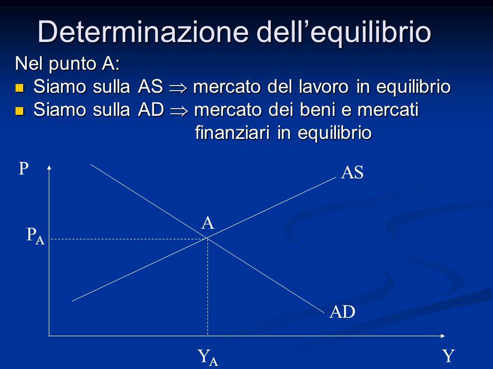 Determinazione dell'equilibrio Nel punto A: Siamo sulla AS  mercato del lavoro in equilibrio Siamo sulla AS  mercato del lavoro in equilibrio Siamo sulla AD  mercato dei beni e mercati Siamo sulla AD  mercato dei beni e mercati finanziari in equilibrio finanziari in equilibrio P Y AS AD A PAPA YAYA
