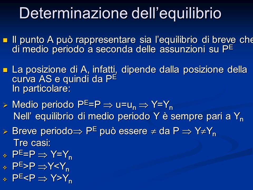 Il punto A può rappresentare sia l'equilibrio di breve che di medio periodo a seconda delle assunzioni su P E Il punto A può rappresentare sia l'equilibrio di breve che di medio periodo a seconda delle assunzioni su P E La posizione di A, infatti, dipende dalla posizione della curva AS e quindi da P E In particolare: La posizione di A, infatti, dipende dalla posizione della curva AS e quindi da P E In particolare:  Medio periodo P E =P  u=u n  Y=Y n Nell' equilibrio di medio periodo Y è sempre pari a Y n Nell' equilibrio di medio periodo Y è sempre pari a Y n  Breve periodo  P E può essere  da P  Y  Y n Tre casi: Tre casi:  P E =P  Y=Y n  P E >P  Y P  Y<Y n  P E Y n Determinazione dell'equilibrio