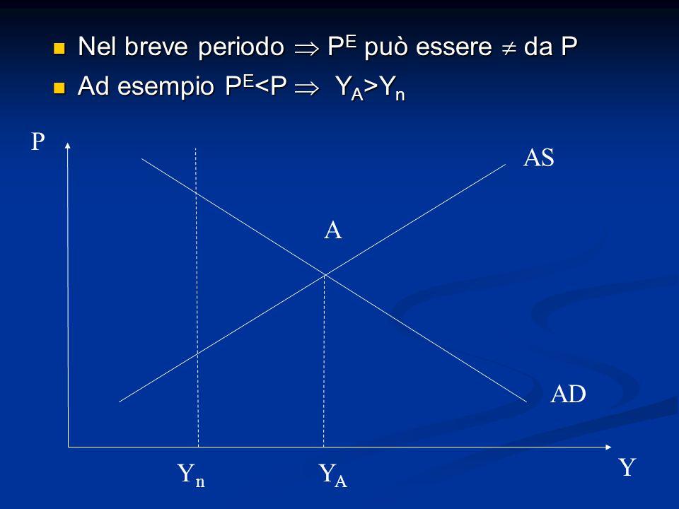 Nel breve periodo  P E può essere  da P Nel breve periodo  P E può essere  da P Ad esempio P E Y n Ad esempio P E Y n AS AD P Y A YAYA YnYn