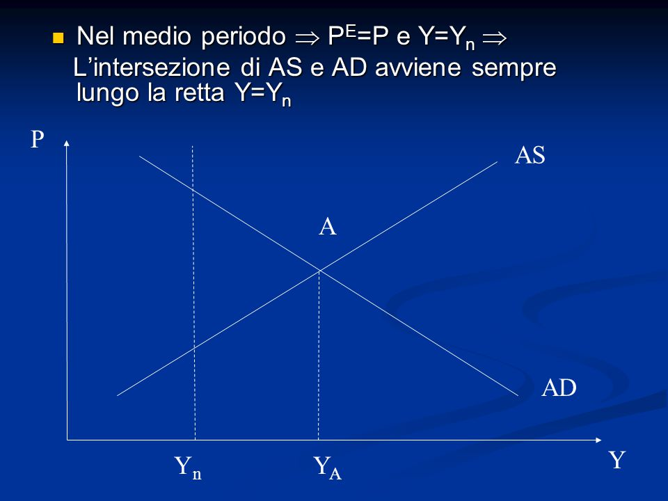 Nel medio periodo  P E =P e Y=Y n  Nel medio periodo  P E =P e Y=Y n  L'intersezione di AS e AD avviene sempre lungo la retta Y=Y n L'intersezione di AS e AD avviene sempre lungo la retta Y=Y n AS AD P Y A YAYA YnYn