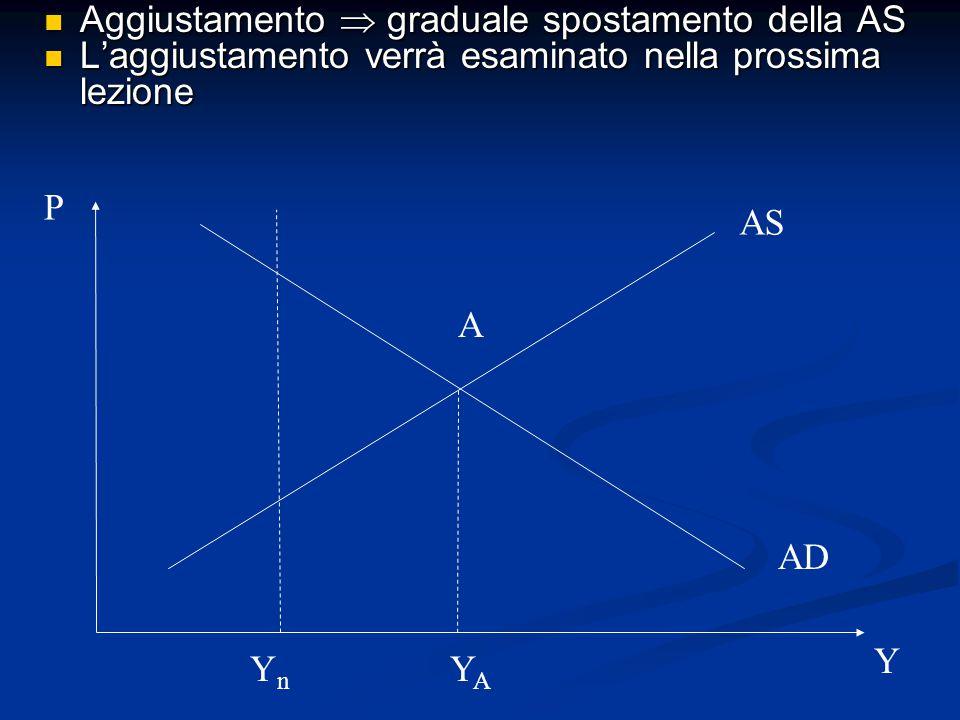 Aggiustamento  graduale spostamento della AS Aggiustamento  graduale spostamento della AS L'aggiustamento verrà esaminato nella prossima lezione L'aggiustamento verrà esaminato nella prossima lezione AS AD P Y A YAYA YnYn