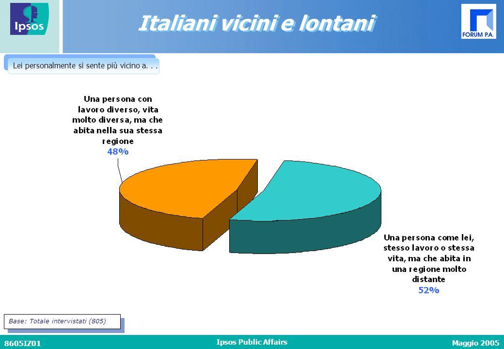 Maggio 2005 8605IZ01 Ipsos Public Affairs Italiani vicini e lontani Lei personalmente si sente più vicino a... Base: Totale intervistati (805)