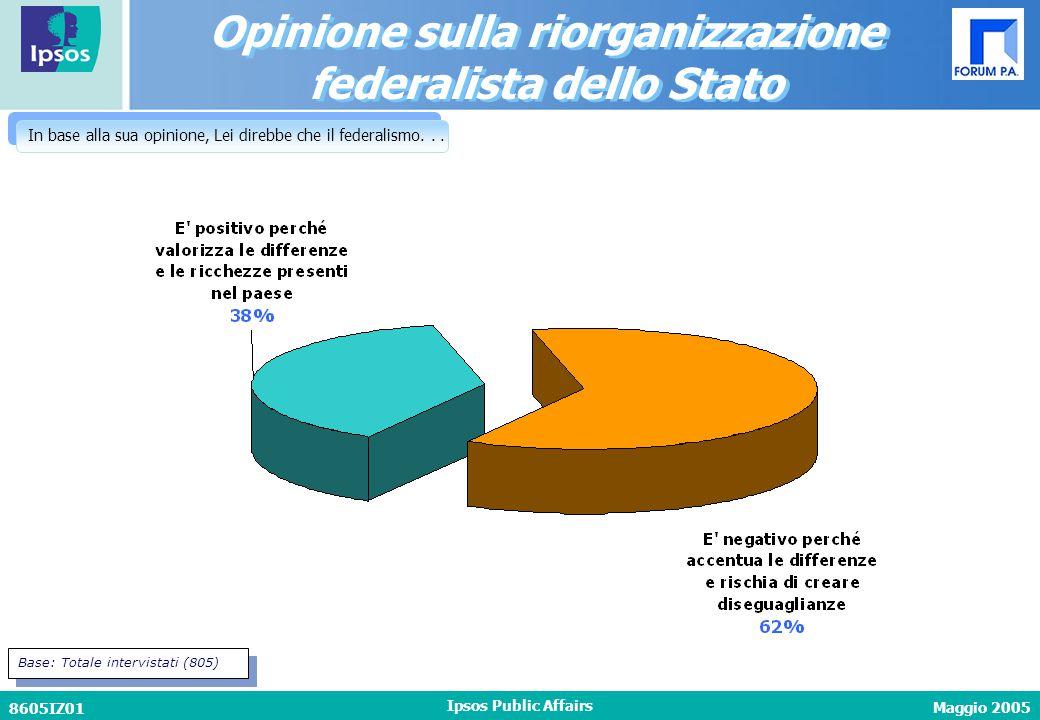 Maggio 2005 8605IZ01 Ipsos Public Affairs In base alla sua opinione, Lei direbbe che il federalismo...