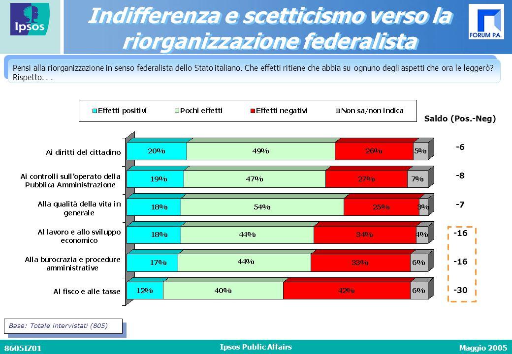 Maggio 2005 8605IZ01 Ipsos Public Affairs Pensi alla riorganizzazione in senso federalista dello Stato italiano.