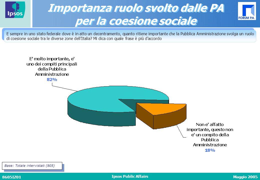 Maggio 2005 8605IZ01 Ipsos Public Affairs E sempre in uno stato federale dove è in atto un decentramento, quanto ritiene importante che la Pubblica Amministrazione svolga un ruolo di coesione sociale tra le diverse zone dell'Italia.