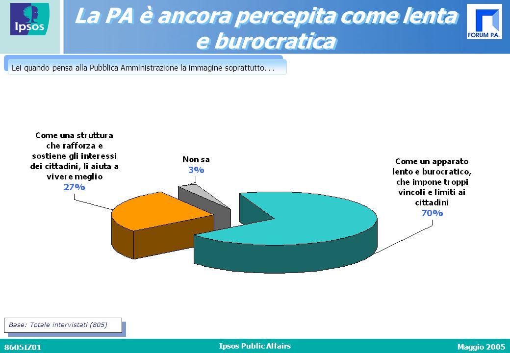 Maggio 2005 8605IZ01 Ipsos Public Affairs La PA è ancora percepita come lenta e burocratica La PA è ancora percepita come lenta e burocratica Lei quando pensa alla Pubblica Amministrazione la immagine soprattutto...