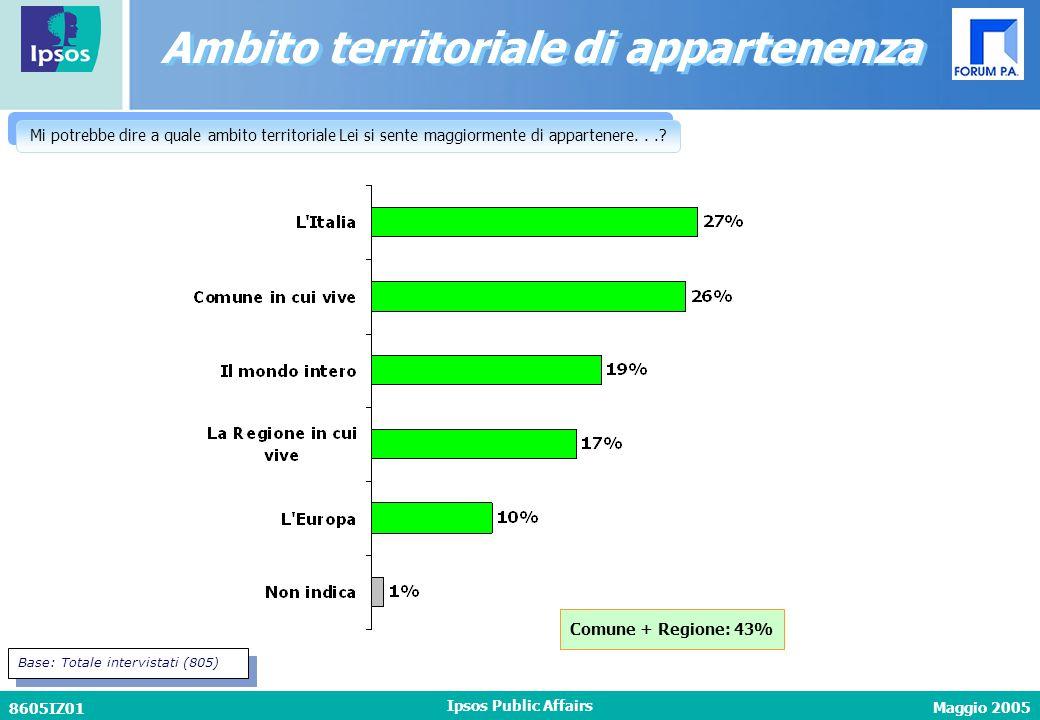 Maggio 2005 8605IZ01 Ipsos Public Affairs Ambito territoriale di appartenenza Mi potrebbe dire a quale ambito territoriale Lei si sente maggiormente d