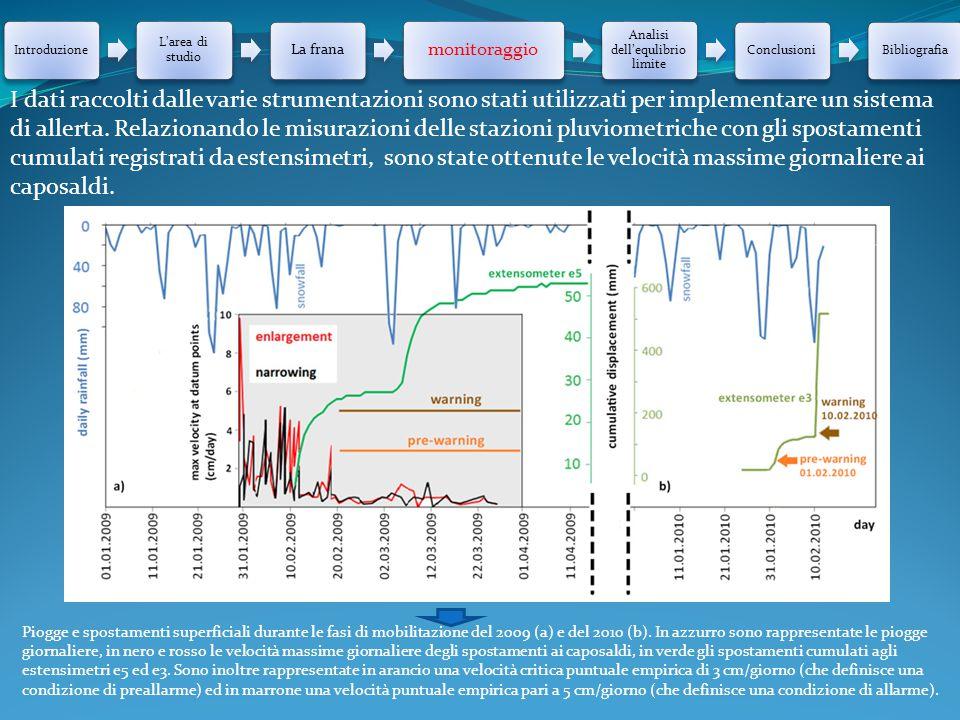 Introduzione L'area di studio La frana monitoraggio Analisi dell'equlibrio limite ConclusioniBibliografia I dati raccolti dalle varie strumentazioni s