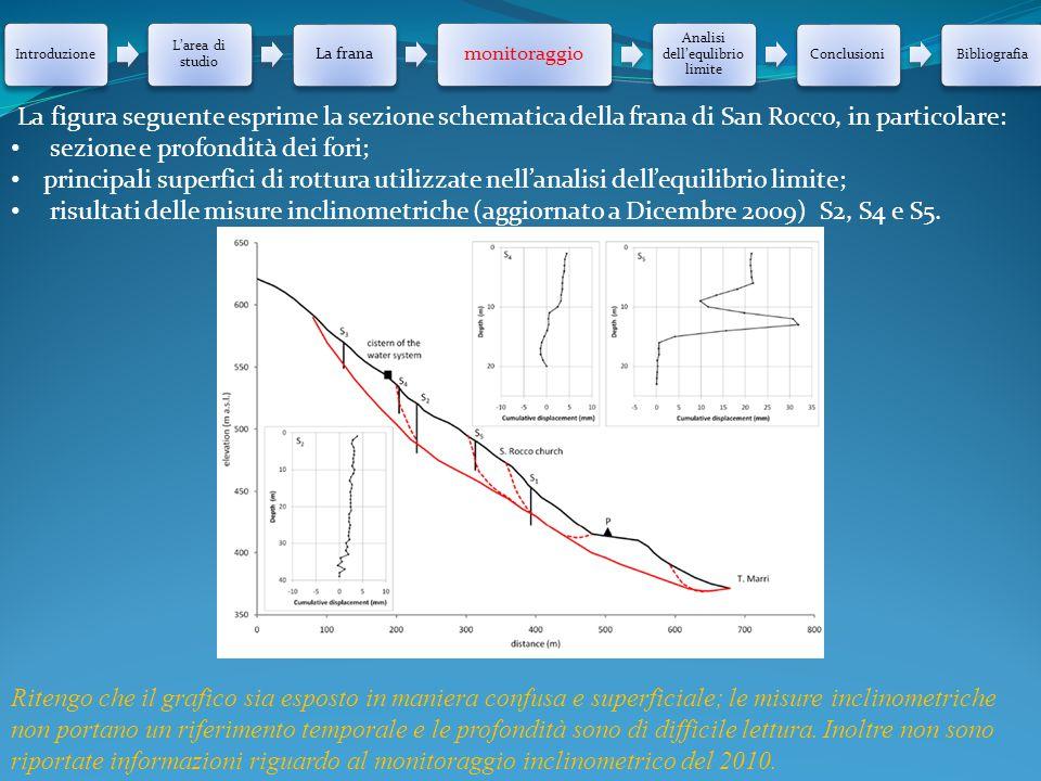 Introduzione L'area di studio La frana monitoraggio Analisi dell'equlibrio limite ConclusioniBibliografia La figura seguente esprime la sezione schema