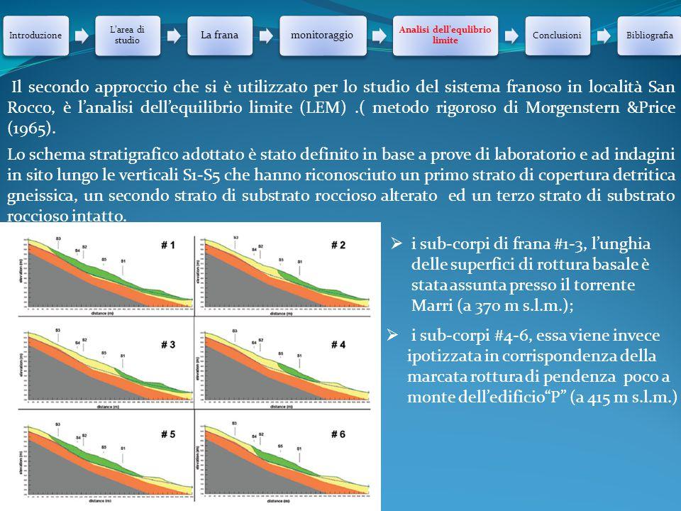 Introduzione L'area di studio La franamonitoraggio Analisi dell'equlibrio limite ConclusioniBibliografia Il secondo approccio che si è utilizzato per