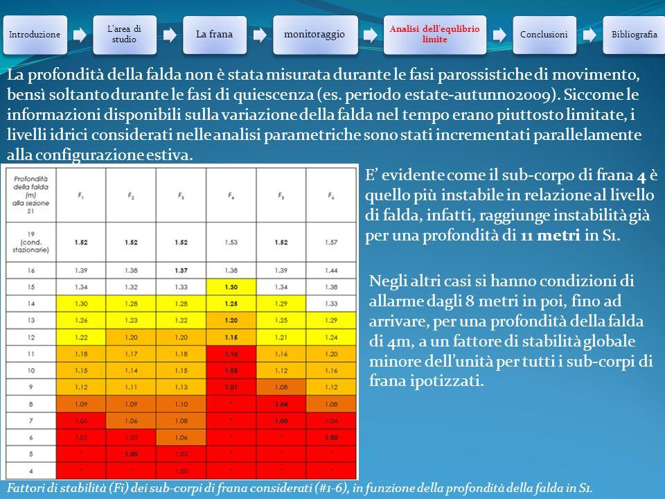 Introduzione L'area di studio La franamonitoraggio Analisi dell'equlibrio limite ConclusioniBibliografia La profondità della falda non è stata misurat