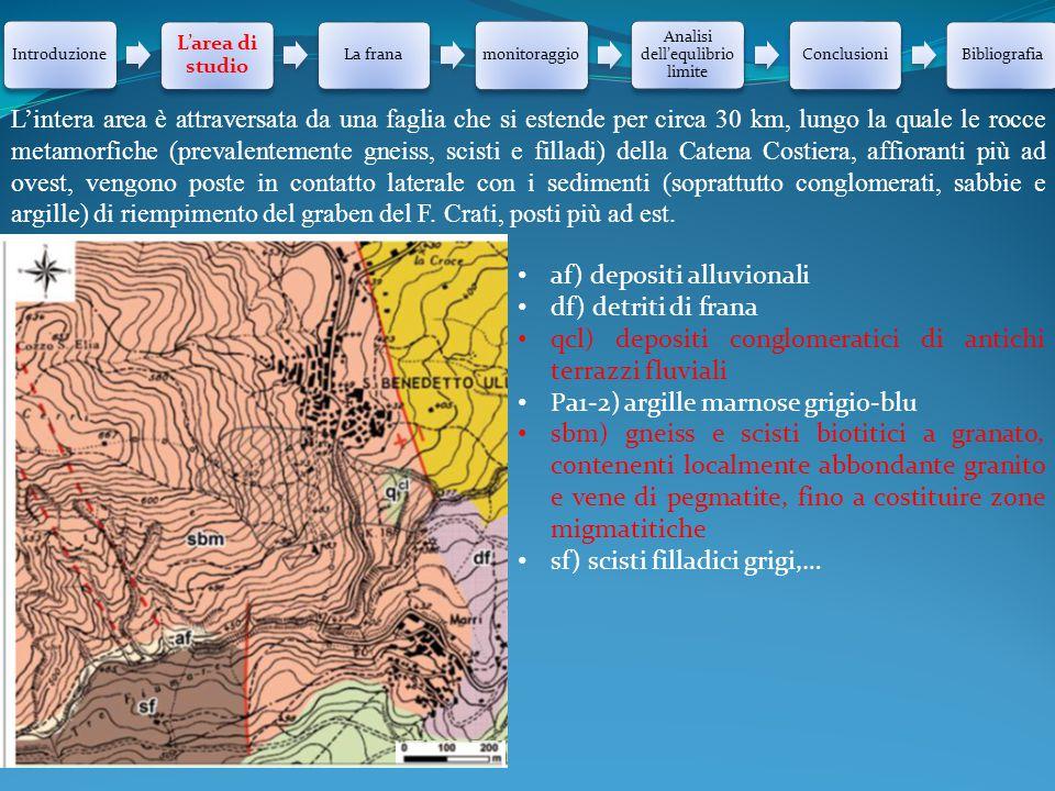 Introduzione L'area di studio La franamonitoraggio Analisi dell'equlibrio limite ConclusioniBibliografia L'intera area è attraversata da una faglia ch