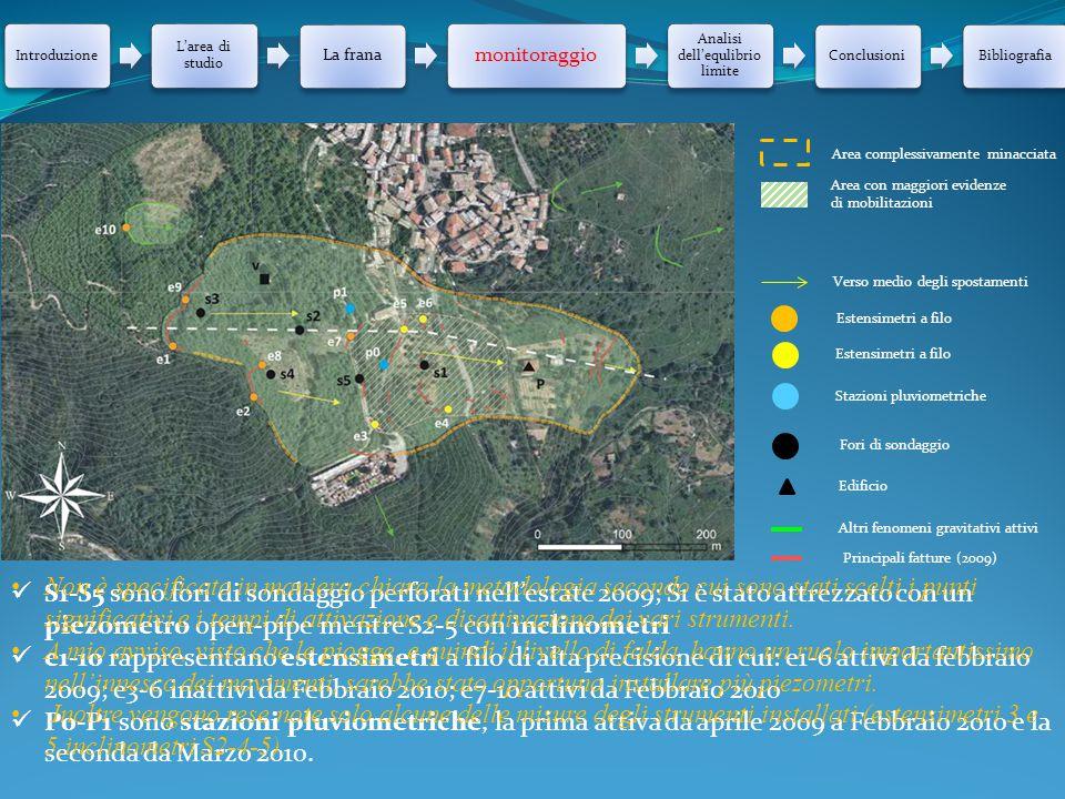 Introduzione L'area di studio La frana monitoraggio Analisi dell'equlibrio limite ConclusioniBibliografia Verso medio degli spostamenti Estensimetri a