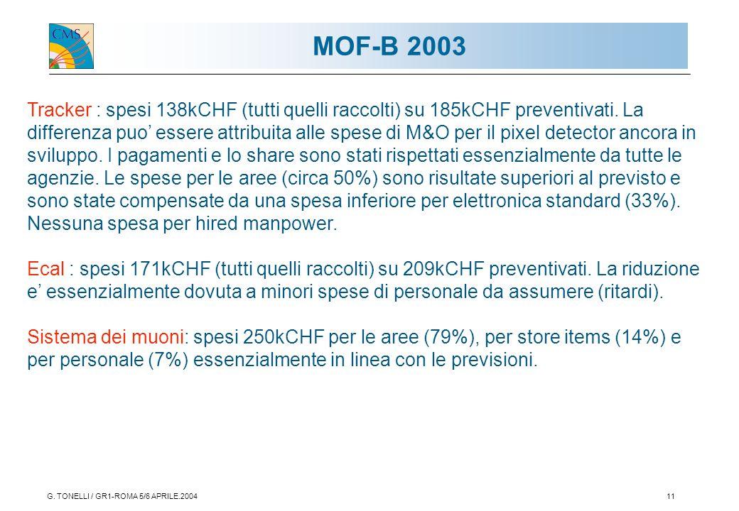 G. TONELLI / GR1-ROMA 5/6 APRILE.200411 MOF-B 2003 Tracker : spesi 138kCHF (tutti quelli raccolti) su 185kCHF preventivati. La differenza puo' essere