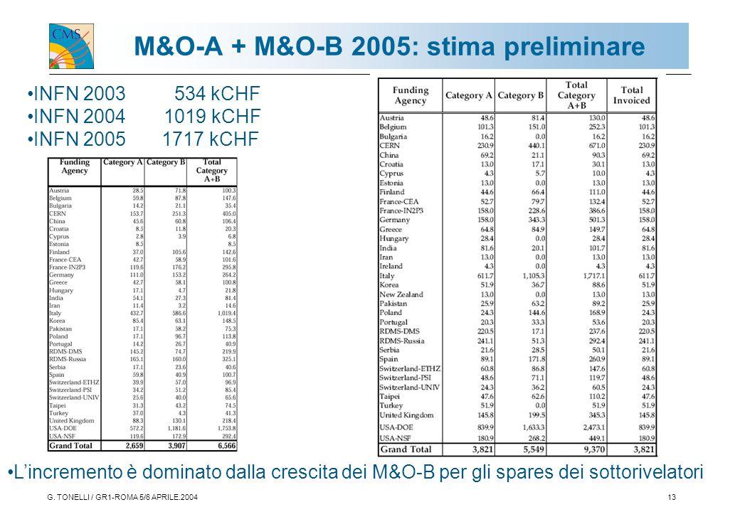 G. TONELLI / GR1-ROMA 5/6 APRILE.200413 M&O-A + M&O-B 2005: stima preliminare INFN 2003 534 kCHF INFN 2004 1019 kCHF INFN 2005 1717 kCHF L'incremento