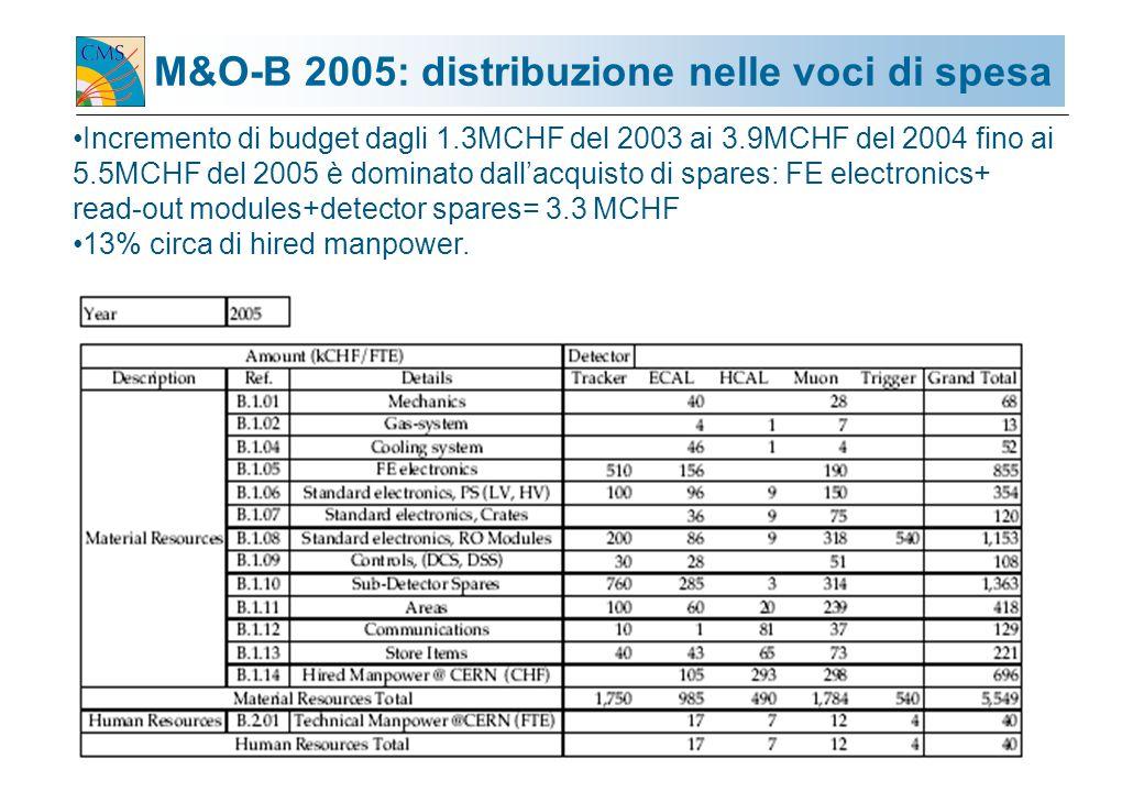 G. TONELLI / GR1-ROMA 5/6 APRILE.200416 M&O-B 2005: distribuzione nelle voci di spesa Incremento di budget dagli 1.3MCHF del 2003 ai 3.9MCHF del 2004