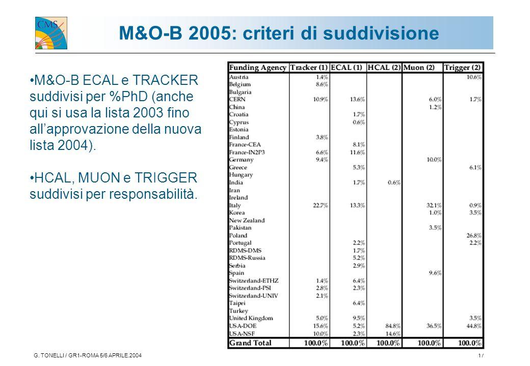 G. TONELLI / GR1-ROMA 5/6 APRILE.200417 M&O-B 2005: criteri di suddivisione M&O-B ECAL e TRACKER suddivisi per %PhD (anche qui si usa la lista 2003 fi