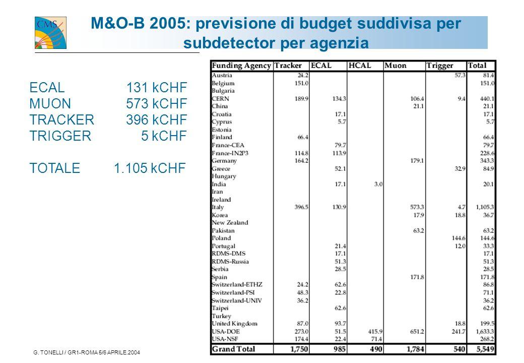 G. TONELLI / GR1-ROMA 5/6 APRILE.200418 M&O-B 2005: previsione di budget suddivisa per subdetector per agenzia ECAL 131 kCHF MUON 573 kCHF TRACKER 396