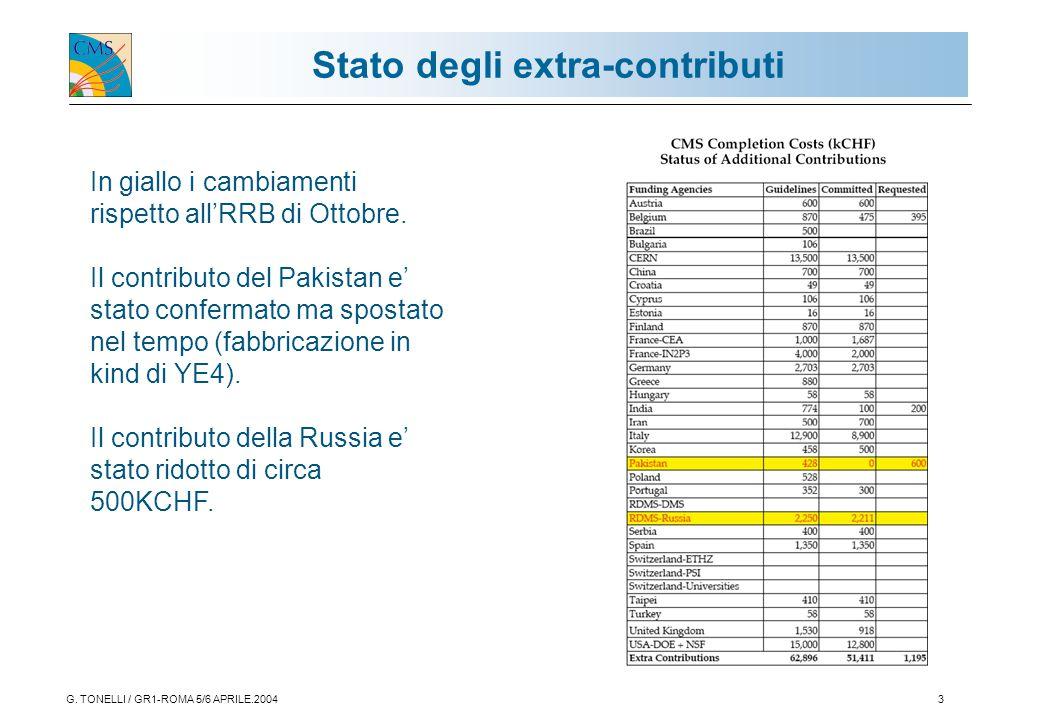 G. TONELLI / GR1-ROMA 5/6 APRILE.20043 Stato degli extra-contributi In giallo i cambiamenti rispetto all'RRB di Ottobre. Il contributo del Pakistan e'
