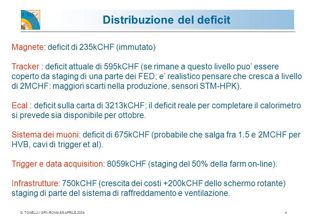 G. TONELLI / GR1-ROMA 5/6 APRILE.20044 Distribuzione del deficit Magnete: deficit di 235kCHF (immutato) Tracker : deficit attuale di 595kCHF (se riman
