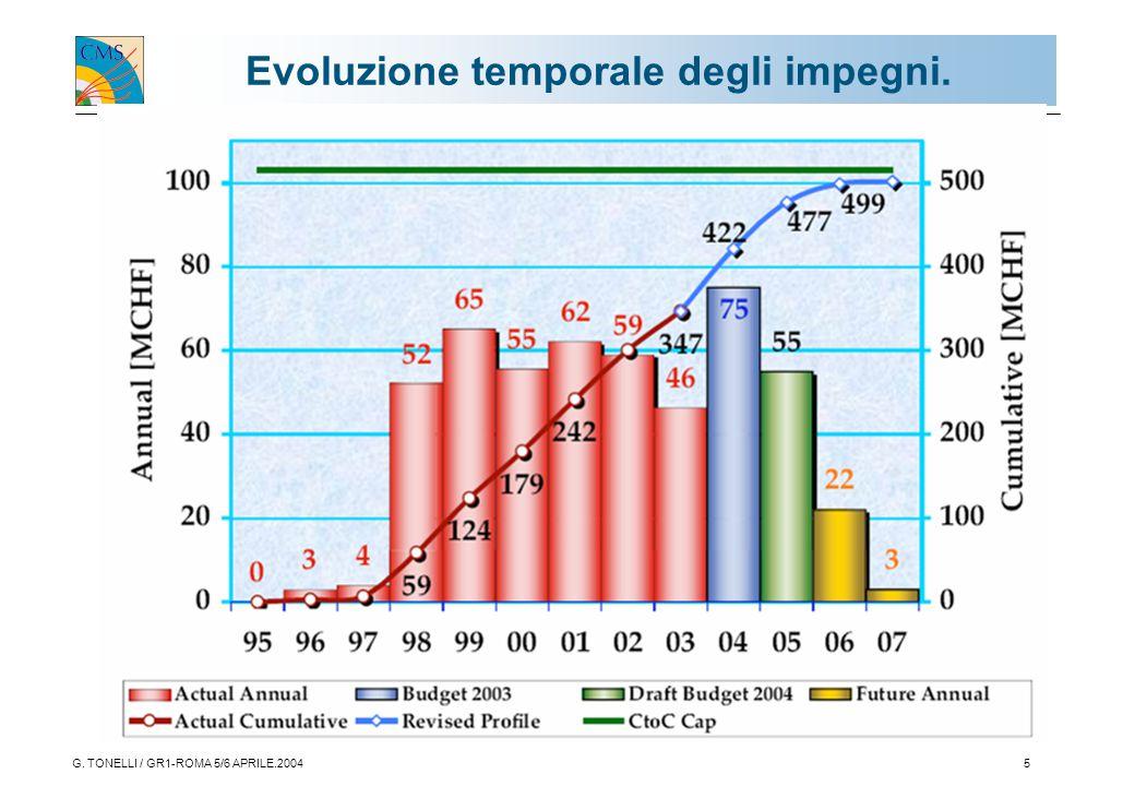 G. TONELLI / GR1-ROMA 5/6 APRILE.20045 Evoluzione temporale degli impegni.