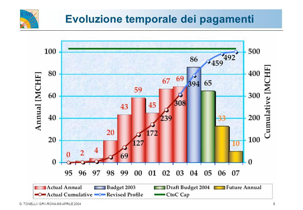 G. TONELLI / GR1-ROMA 5/6 APRILE.20046 Evoluzione temporale dei pagamenti